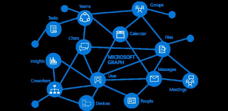 Membuat Planner dengan Microsoft Graph API