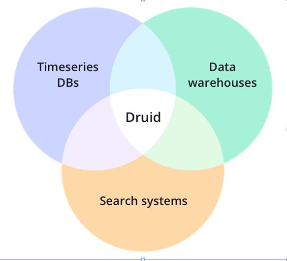 Figure 1 Core System Druid